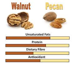 Walnuts Pecans